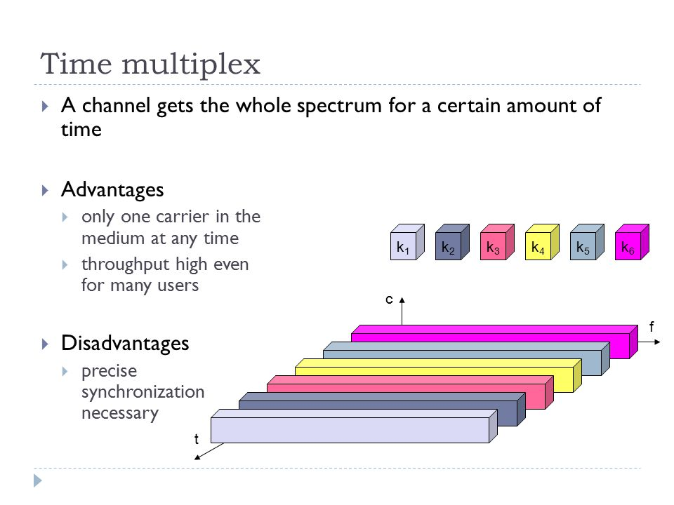 f t c k2k2 k3k3 k4k4 k5k5 k6k6 k1k1 Time multiplex  A channel gets the whole spectrum for a certain amount of time  Advantages  only one carrier in the medium at any time  throughput high even for many users  Disadvantages  precise synchronization necessary