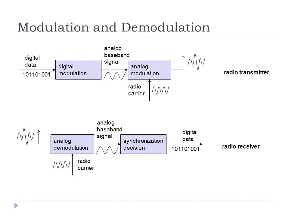 Modulation and Demodulation synchronization decision digital data analog demodulation radio carrier analog baseband signal 101101001 radio receiver di