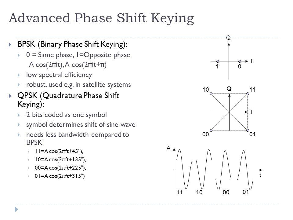 Advanced Phase Shift Keying  BPSK (Binary Phase Shift Keying):  0 = Same phase, 1=Opposite phase A cos(2 π ft), A cos(2 π ft+ π )  low spectral eff