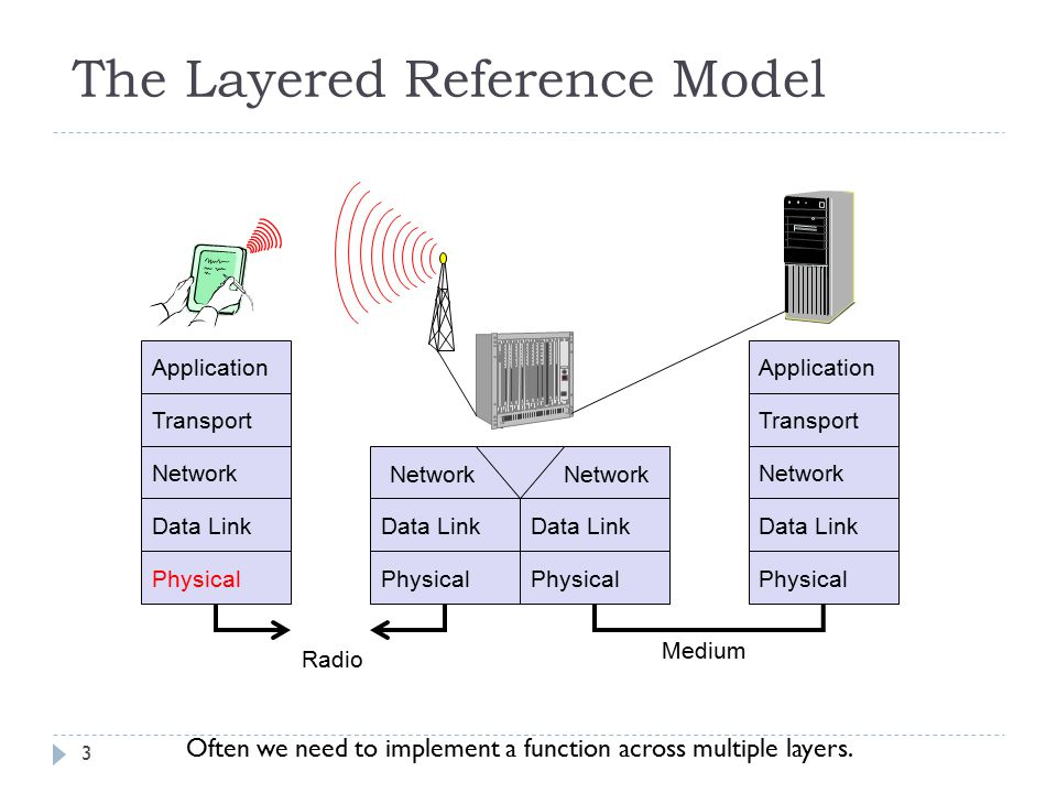 The Layered Reference Model 3 Application Transport Network Data Link Physical Medium Data Link Physical Application Transport Network Data Link Physi