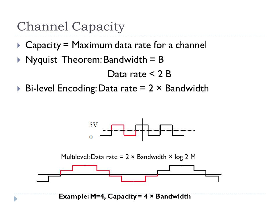 Channel Capacity  Capacity = Maximum data rate for a channel  Nyquist Theorem: Bandwidth = B Data rate < 2 B  Bi-level Encoding: Data rate = 2 × Ba