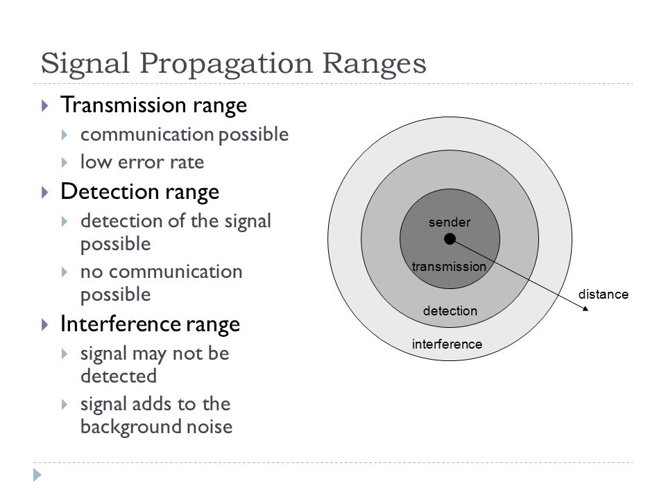 Signal Propagation Ranges  Transmission range  communication possible  low error rate  Detection range  detection of the signal possible  no communication possible  Interference range  signal may not be detected  signal adds to the background noise distance sender transmission detection interference