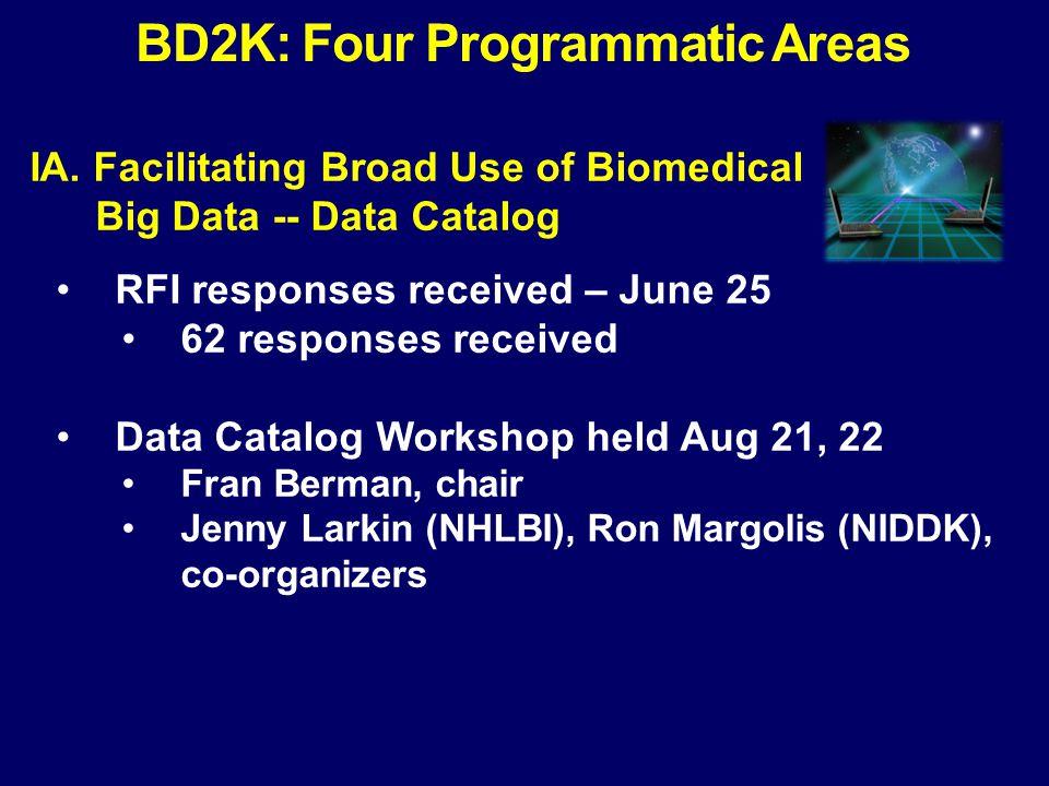 IA. Facilitating Broad Use of Biomedical Big Big Data -- Data Catalog RFI responses received – June 25 62 responses received Data Catalog Workshop hel