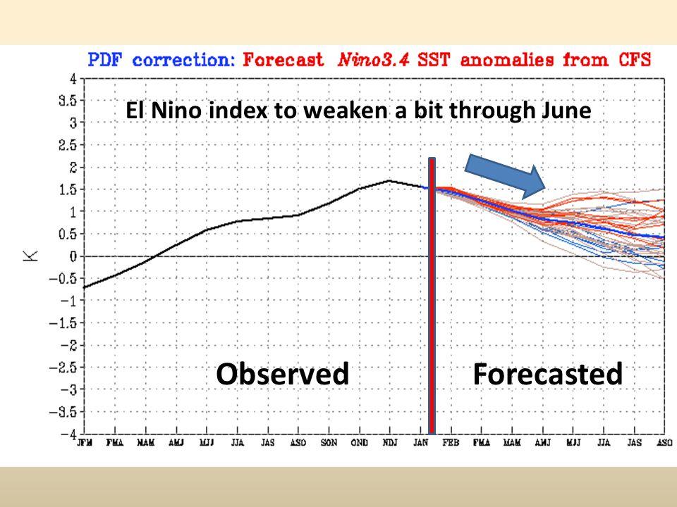 El Nino index to weaken a bit through June Observed Forecasted