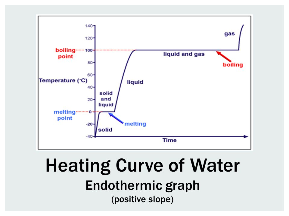 Heating Curve of Water Endothermic graph (positive slope)