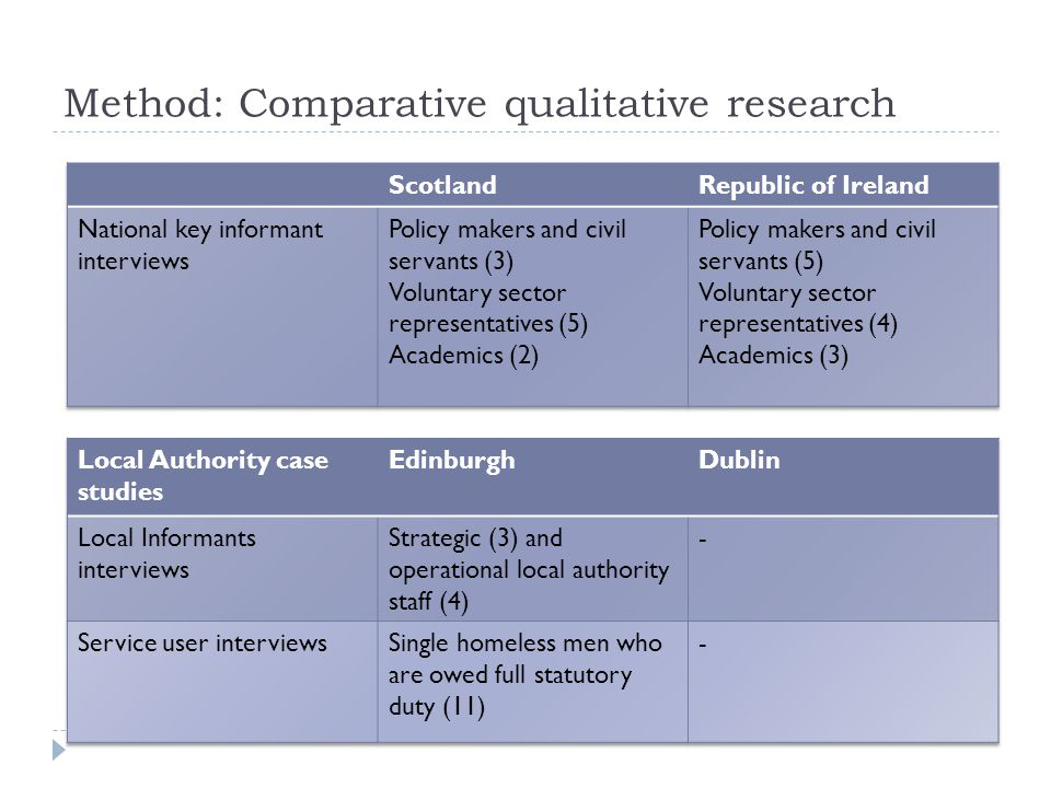 Method: Comparative qualitative research