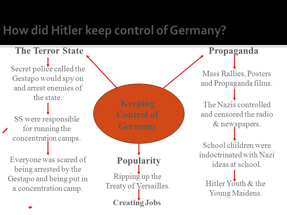 How did Hitler keep control of Germany.