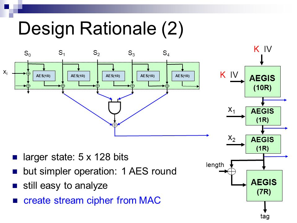 Design Rationale (2) larger state: 5 x 128 bits but simpler operation: 1 AES round still easy to analyze AES (1R) S3S3 xixi S0S0 S1S1 S2S2 S4S4 length