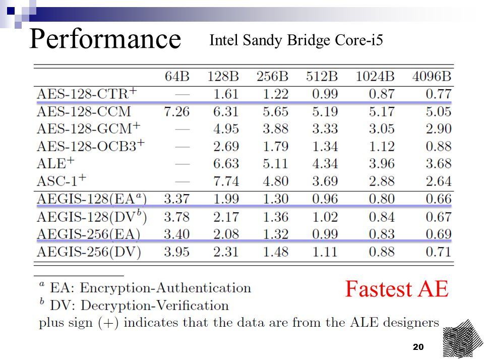 20 Performance Intel Sandy Bridge Core-i5 Fastest AE