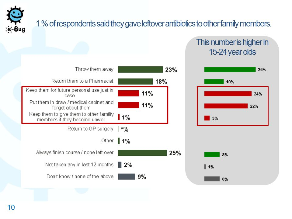1 % of respondents said they gave leftover antibiotics to other family members. 10 This number is higher in 15-24 year olds