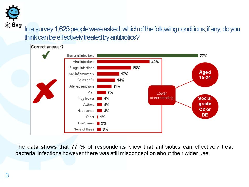 4 In the 15-24 age category, misconceptions about antibiotic use was generally higher than those aged 25 and above.