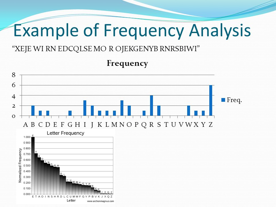 Example of Frequency Analysis XEJE WI RN EDCQLSE MO R OJEKGENYB RNRSBIWI