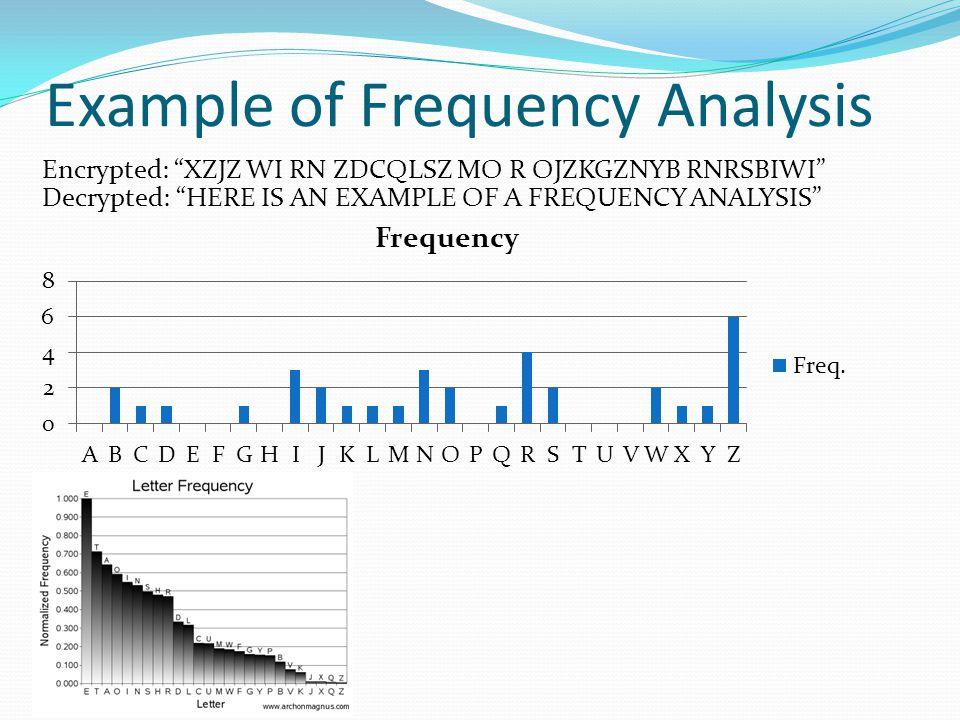 """Example of Frequency Analysis Encrypted: """"XZJZ WI RN ZDCQLSZ MO R OJZKGZNYB RNRSBIWI"""" Decrypted: """"HERE IS AN EXAMPLE OF A FREQUENCY ANALYSIS"""""""