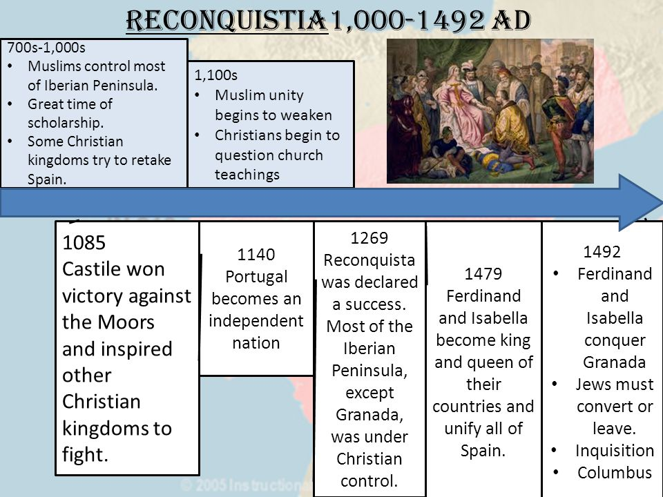 Reconquistia1,000-1492 AD 1085 Castile won victory against the Moors and inspired other Christian kingdoms to fight.