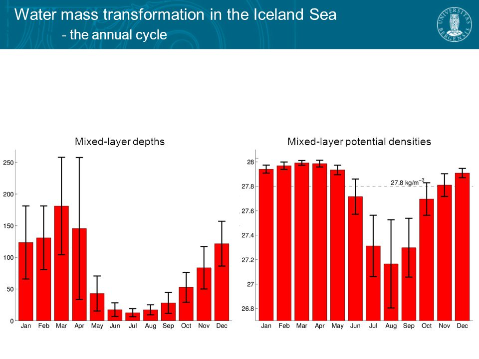 Water mass transformation in the Iceland Sea - the annual cycle Mixed-layer depths Mixed-layer potential densities