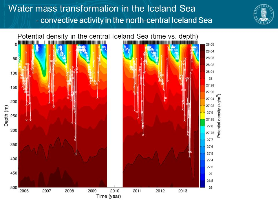 Water mass transformation in the Iceland Sea - convective activity in the north-central Iceland Sea Potential density in the central Iceland Sea (time vs.