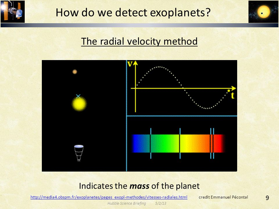 The radial velocity method How do we detect exoplanets? Indicates the mass of the planet http://media4.obspm.fr/exoplanetes/pages_exopl-methodes/vites
