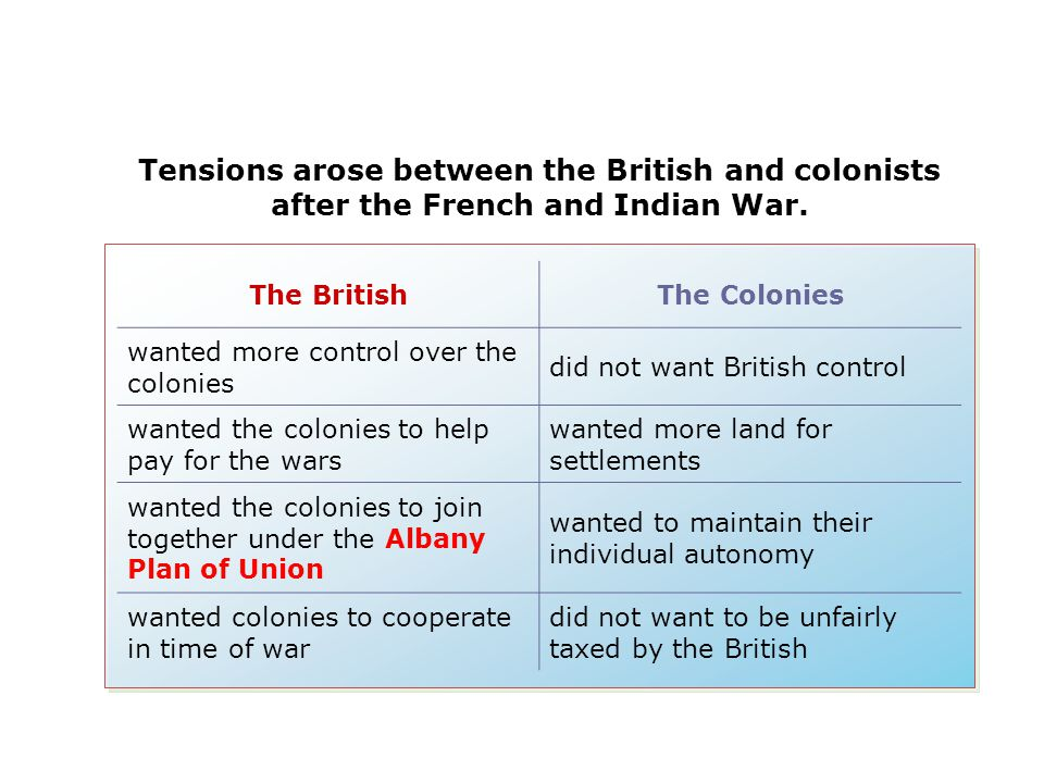 The BritishThe Colonies wanted more control over the colonies did not want British control wanted the colonies to help pay for the wars wanted more la