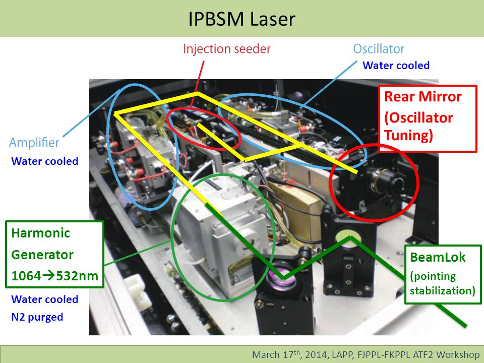 IPBSM Laser March 17 th, 2014, LAPP, FJPPL-FKPPL ATF2 Workshop Harmonic Generator 1064  532nm Rear Mirror (Oscillator Tuning) BeamLok (pointing stabilization) Water cooled N2 purged