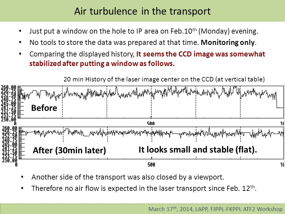 Air turbulence in the transport March 17 th, 2014, LAPP, FJPPL-FKPPL ATF2 Workshop Just put a window on the hole to IP area on Feb.10 th (Monday) evening.