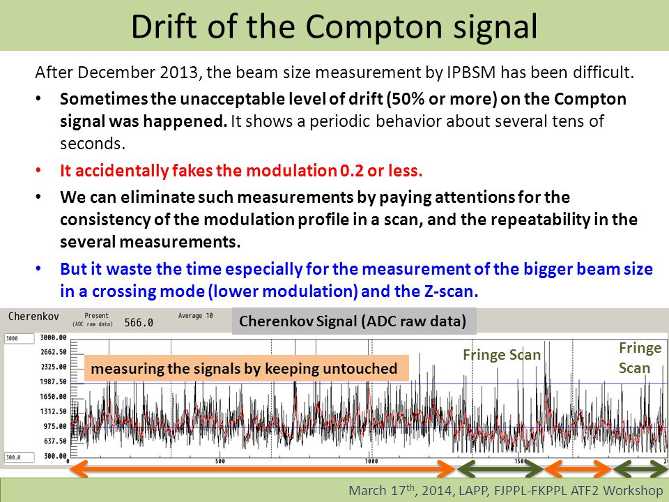 Drift of the Compton signal After December 2013, the beam size measurement by IPBSM has been difficult.