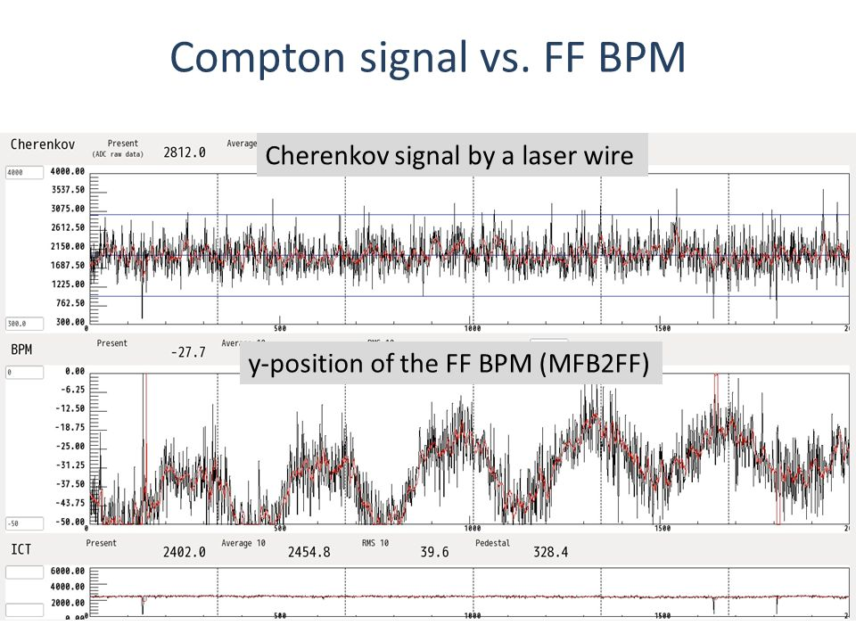 Stability monitoring of the laser profile March 17 th, 2014, LAPP, FJPPL-FKPPL ATF2 Workshop hutV-table IP screen or 174L hut V-table IP screen or 174L Laser buildup, water temp No significant correlation between the drift of the weighted center of the CCD image and the Compton signal was observed.