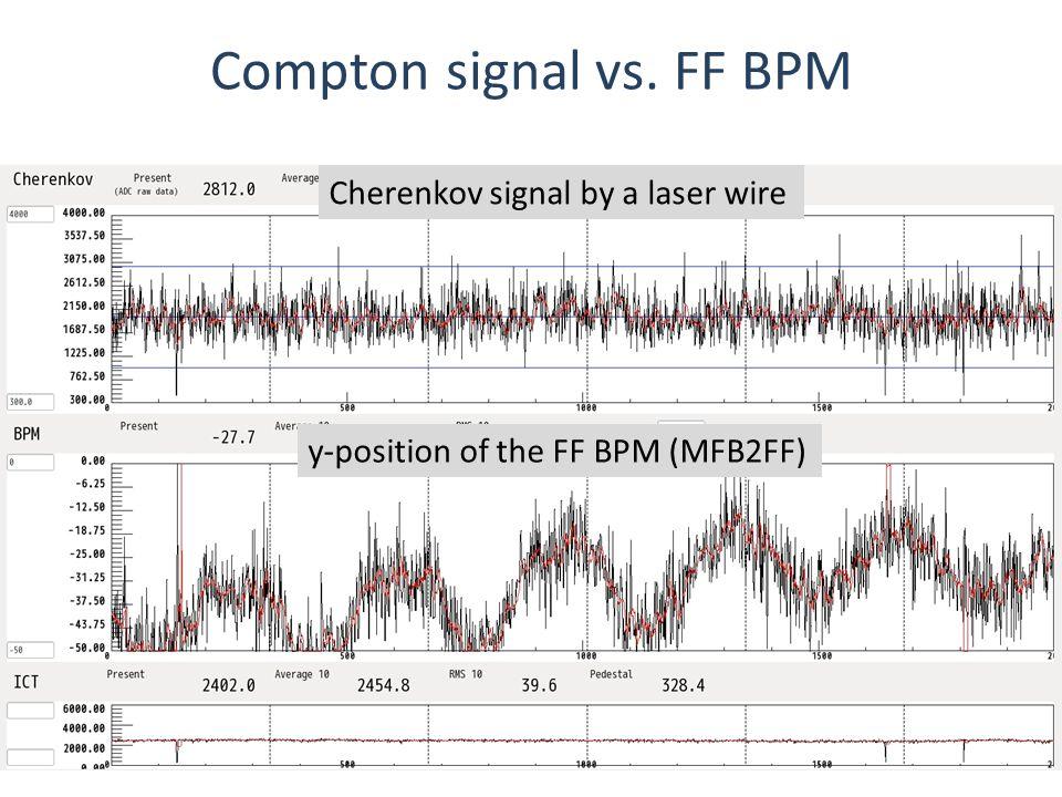 Compton signal vs.