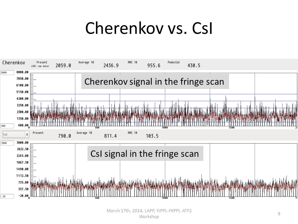 Fringe scans by CsI March 17th, 2014, LAPP, FJPPL-FKPPL ATF2 Workshop20 waiting the next scan but signal drift much