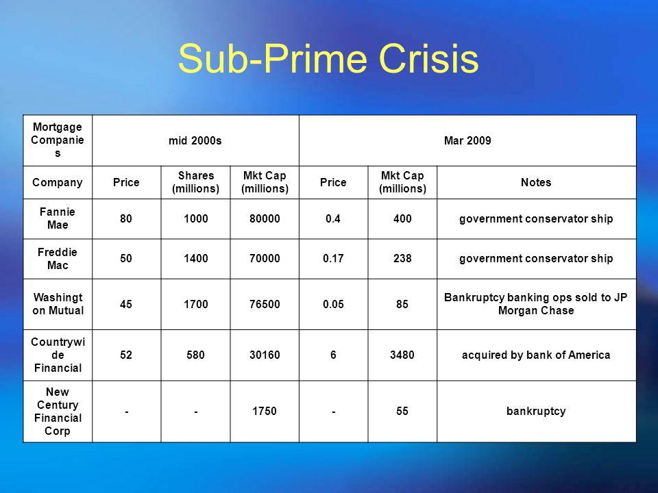 Sub-Prime Crisis Mortgage Companie s mid 2000sMar 2009 CompanyPrice Shares (millions) Mkt Cap (millions) Price Mkt Cap (millions) Notes Fannie Mae 801
