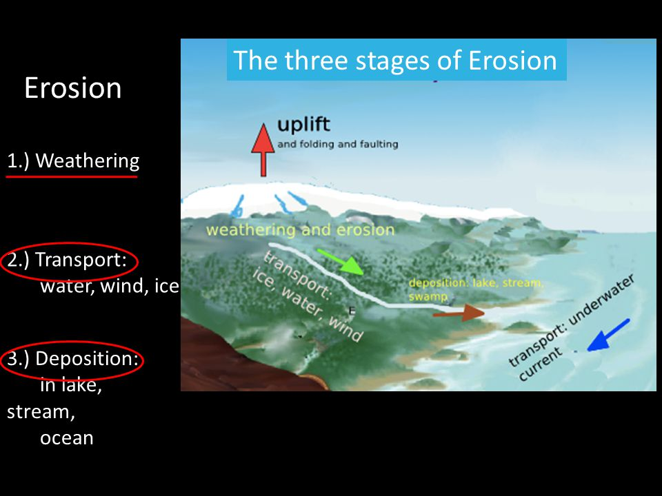 The three stages of Erosion Erosion 1.) Weathering 2.) Transport: water, wind, ice 3.) Deposition: in lake, stream, ocean