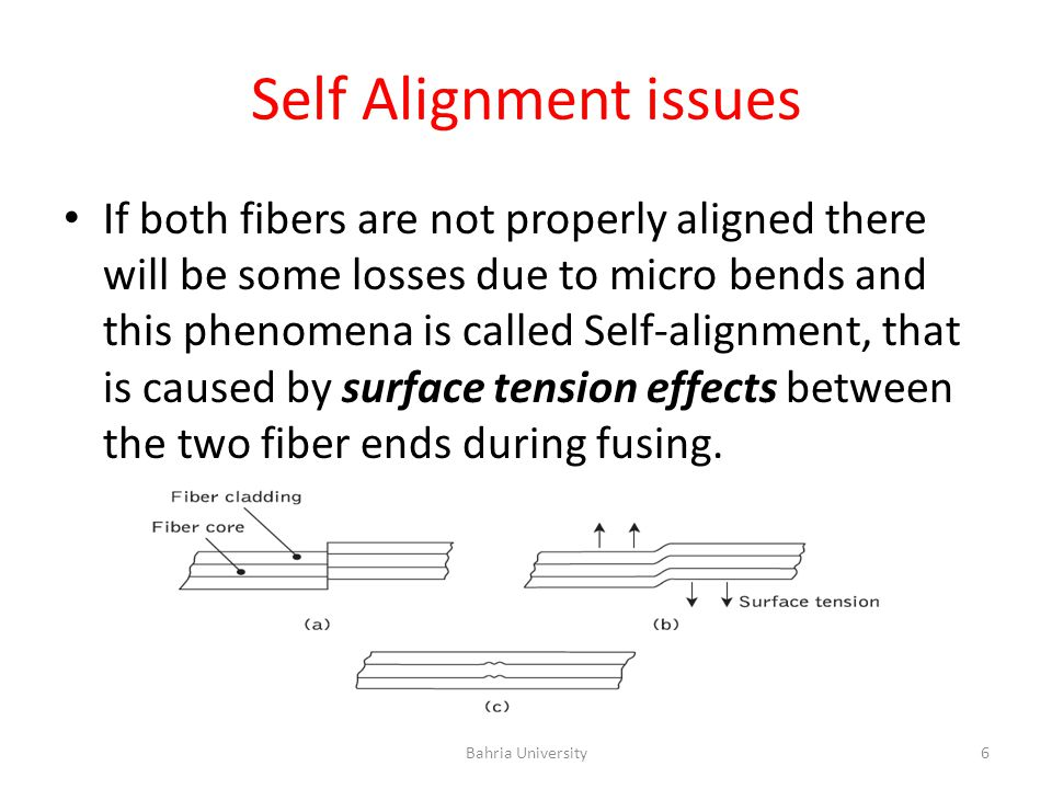 Self Alignment issues If both fibers are not properly aligned there will be some losses due to micro bends and this phenomena is called Self-alignment