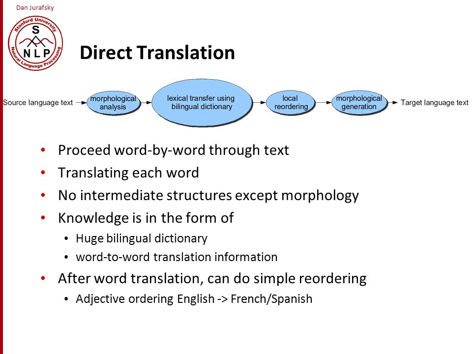 Dan Jurafsky Direct Translation Proceed word-by-word through text Translating each word No intermediate structures except morphology Knowledge is in the form of Huge bilingual dictionary word-to-word translation information After word translation, can do simple reordering Adjective ordering English -> French/Spanish