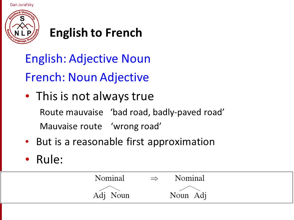 Dan Jurafsky English to French English: Adjective Noun French: Noun Adjective This is not always true Route mauvaise 'bad road, badly-paved road' Mauvaise route 'wrong road' But is a reasonable first approximation Rule:
