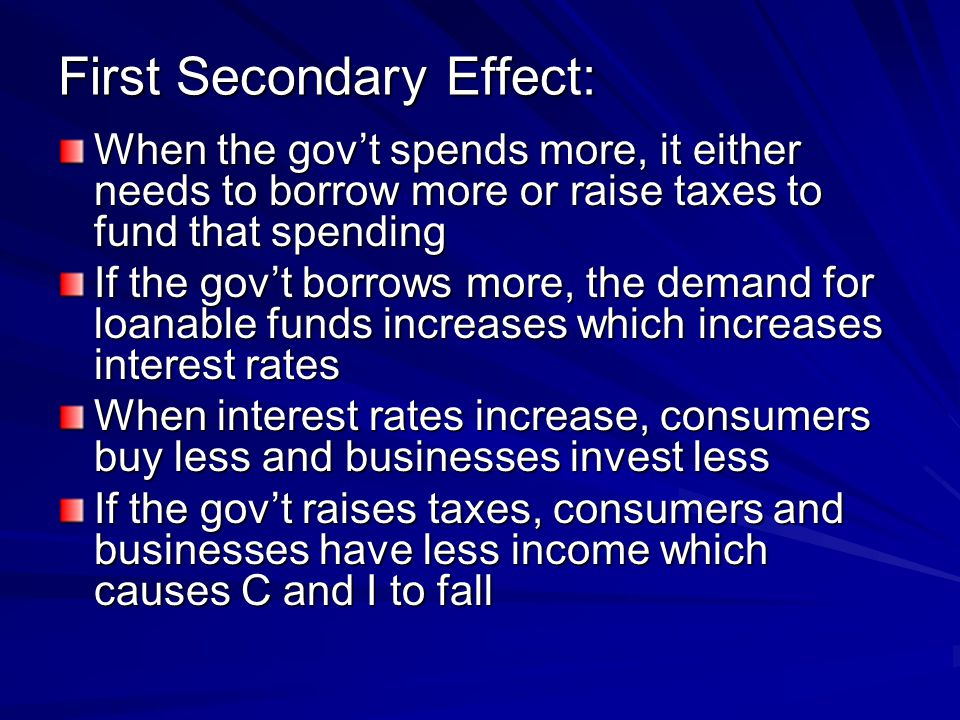 First Secondary Effect: When the gov't spends more, it either needs to borrow more or raise taxes to fund that spending If the gov't borrows more, the demand for loanable funds increases which increases interest rates When interest rates increase, consumers buy less and businesses invest less If the gov't raises taxes, consumers and businesses have less income which causes C and I to fall