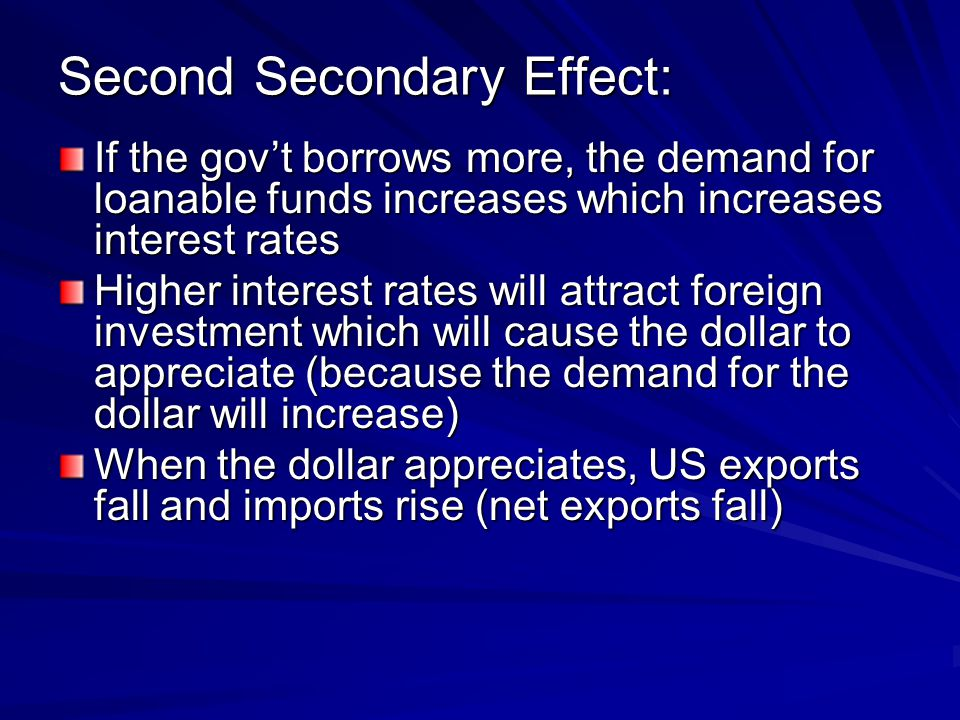Second Secondary Effect: If the gov't borrows more, the demand for loanable funds increases which increases interest rates Higher interest rates will attract foreign investment which will cause the dollar to appreciate (because the demand for the dollar will increase) When the dollar appreciates, US exports fall and imports rise (net exports fall)