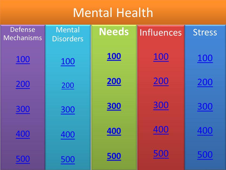 Needs $100 Hunger Thirst Sleep Clothing Physical Needs Mental Health Hunger Thirst Sleep Clothing Physical Needs Mental Health