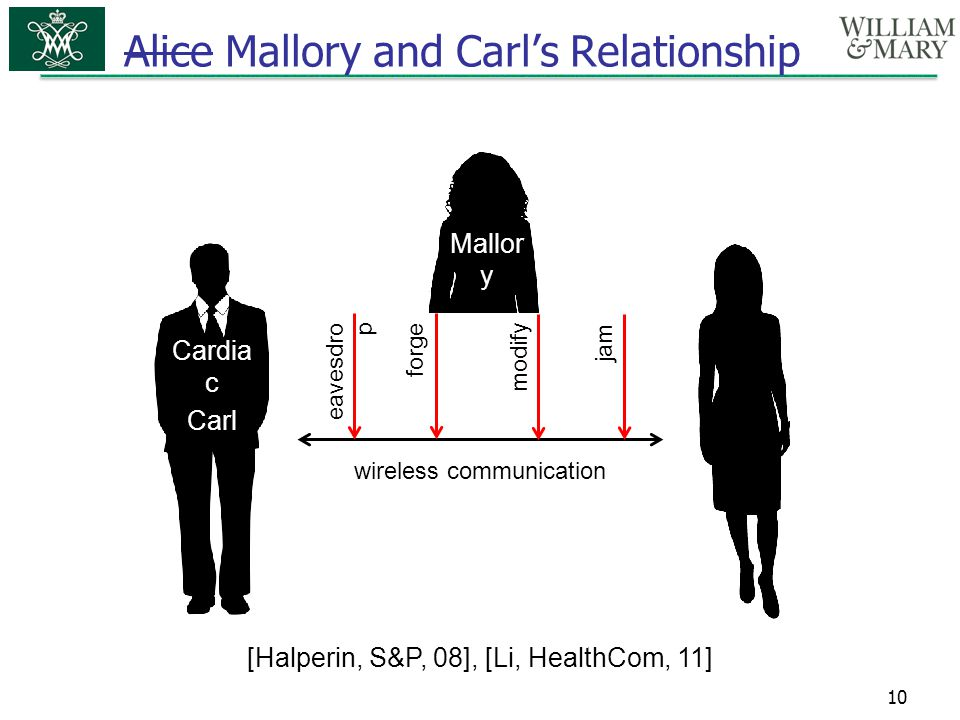 Alice Mallory and Carl's Relationship Nurse Alice 10 Cardia c Carl Mallor y wireless communication [Halperin, S&P, 08], [Li, HealthCom, 11] eavesdro p