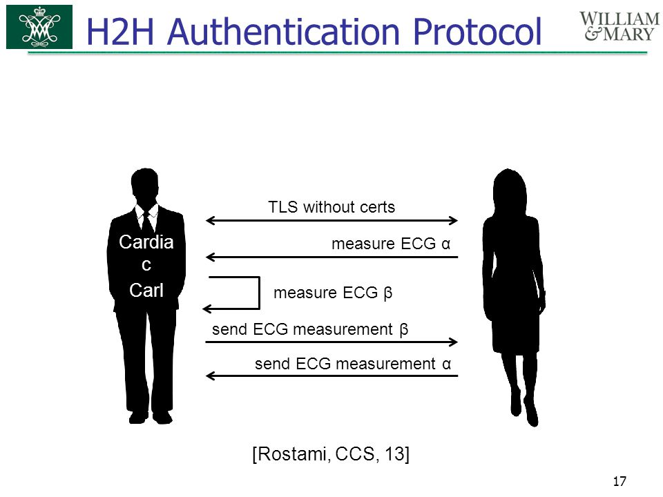 H2H Authentication Protocol Nurse Alice 17 [Rostami, CCS, 13] Cardia c Carl measure ECG α measure ECG β send ECG measurement β send ECG measurement α