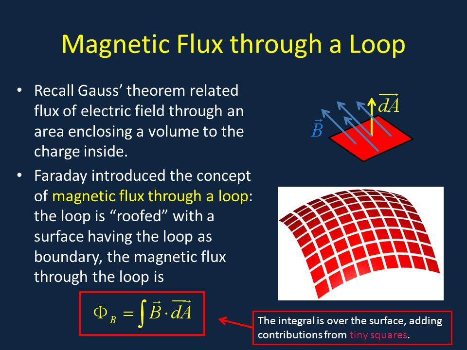 Magnetic Flux through a Loop Recall Gauss' theorem related flux of electric field through an area enclosing a volume to the charge inside. Faraday int