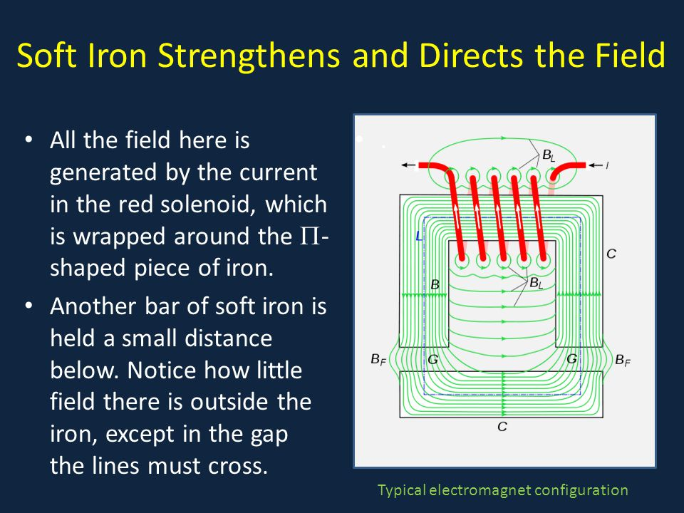 Soft Iron Strengthens and Directs the Field All the field here is generated by the current in the red solenoid, which is wrapped around the  - shaped piece of iron.