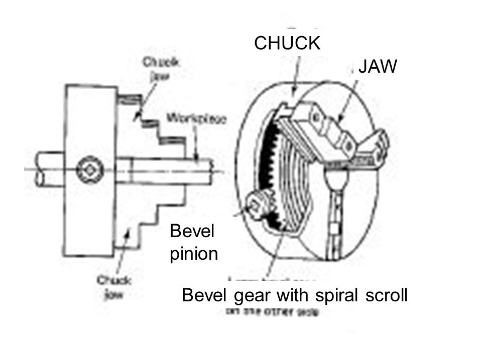 Bevel gear with spiral scroll Bevel pinion CHUCK JAW