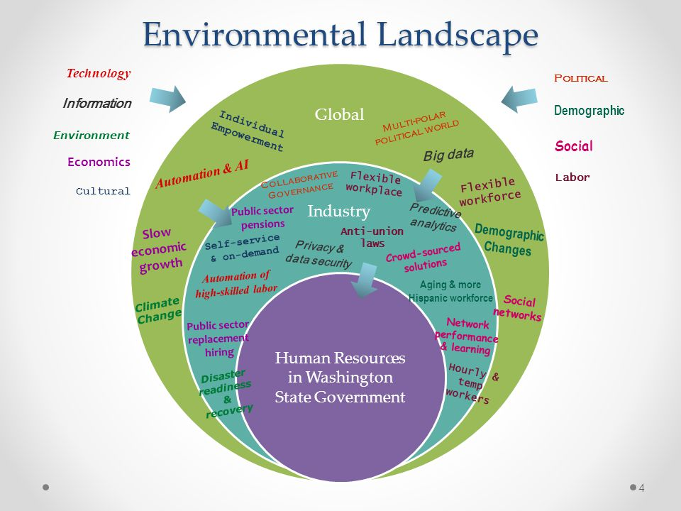 Environmental Landscape Global Industry Human Resources in Washington State Government Climate Change Disaster readiness & recovery Individual Empowerment Self-service & on-demand Slow economic growth Social networks Multi-polar political world Collaborative Governance Demographic Changes Aging & more Hispanic workforce Big data Predictive analytics Flexible workforce Hourly & temp workers Crowd-sourced solutions Anti-union laws Public sector replacement hiring Flexible workplace Privacy & data security Network performance & learning Automation & AI Automation of high-skilled labor Technology Economics Cultural Environment Political Social Demographic Labor Information Public sector pensions 4
