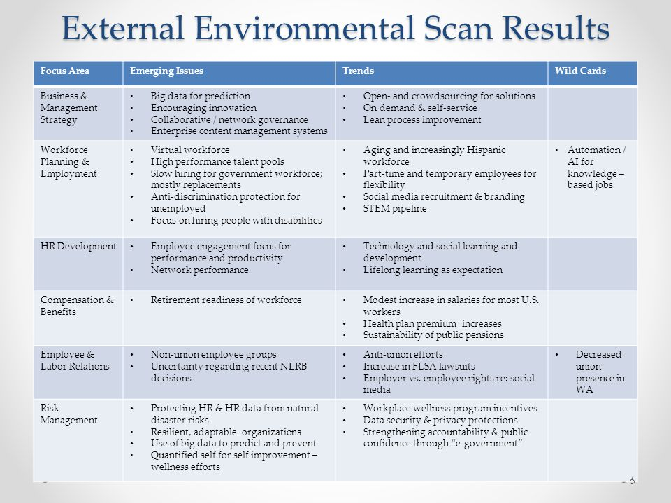 External Environmental Scan Results Focus AreaEmerging IssuesTrendsWild Cards Business & Management Strategy Big data for prediction Encouraging innovation Collaborative / network governance Enterprise content management systems Open- and crowdsourcing for solutions On demand & self-service Lean process improvement Workforce Planning & Employment Virtual workforce High performance talent pools Slow hiring for government workforce; mostly replacements Anti-discrimination protection for unemployed Focus on hiring people with disabilities Aging and increasingly Hispanic workforce Part-time and temporary employees for flexibility Social media recruitment & branding STEM pipeline Automation / AI for knowledge – based jobs HR Development Employee engagement focus for performance and productivity Network performance Technology and social learning and development Lifelong learning as expectation Compensation & Benefits Retirement readiness of workforce Modest increase in salaries for most U.S.