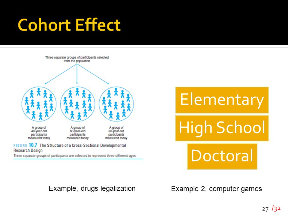 /32 27 Example, drugs legalization Elementary High School Doctoral Example 2, computer games