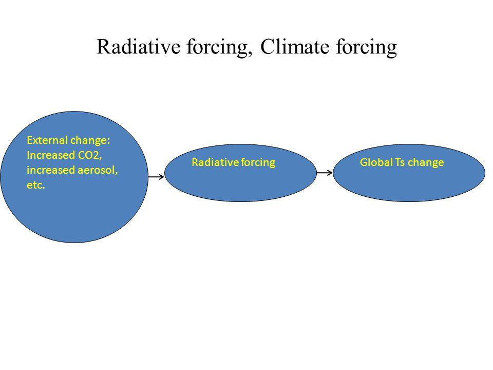 External change: Increased CO2, increased aerosol, etc.