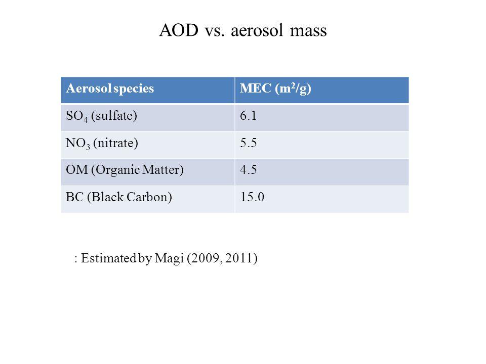 AOD vs.