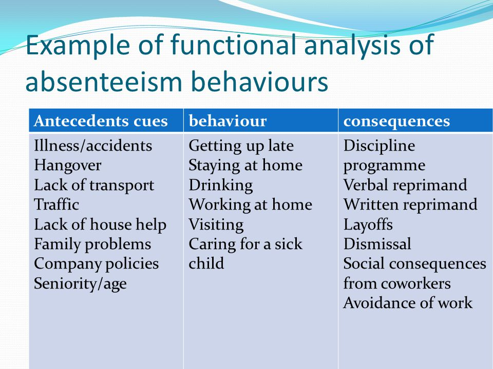 Example of functional analysis of absenteeism behaviours Antecedents cuesbehaviourconsequences Illness/accidents Hangover Lack of transport Traffic La