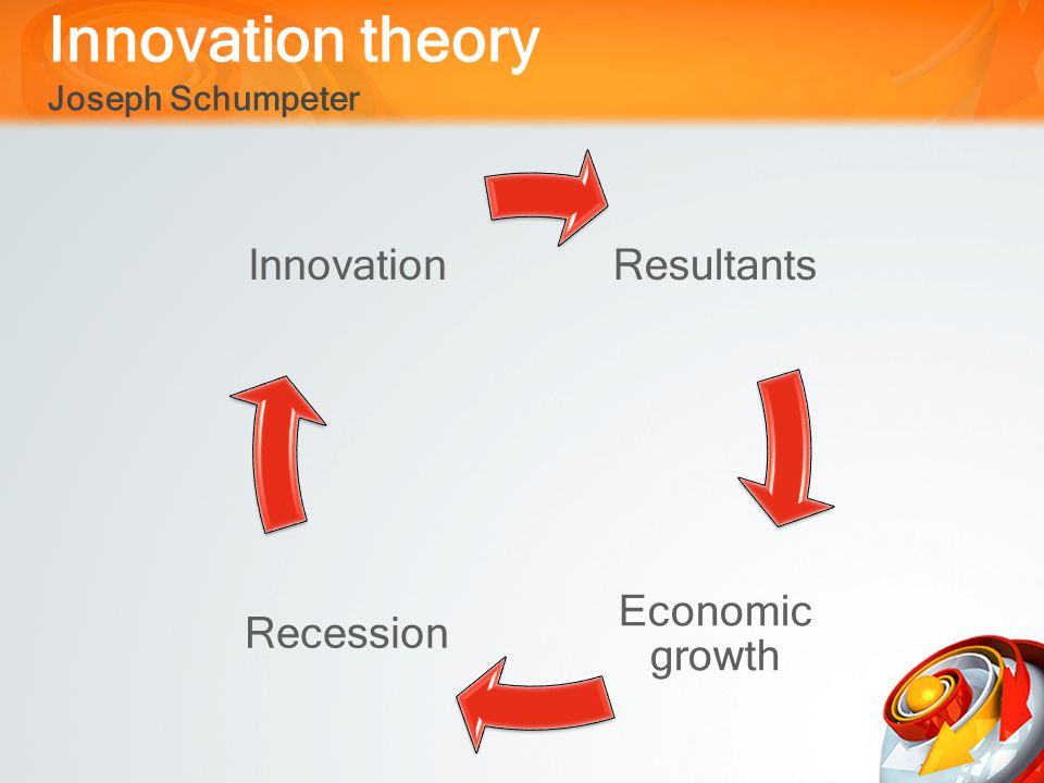 Innovation theory Joseph Schumpeter Resultants Economic growth Recession Innovation