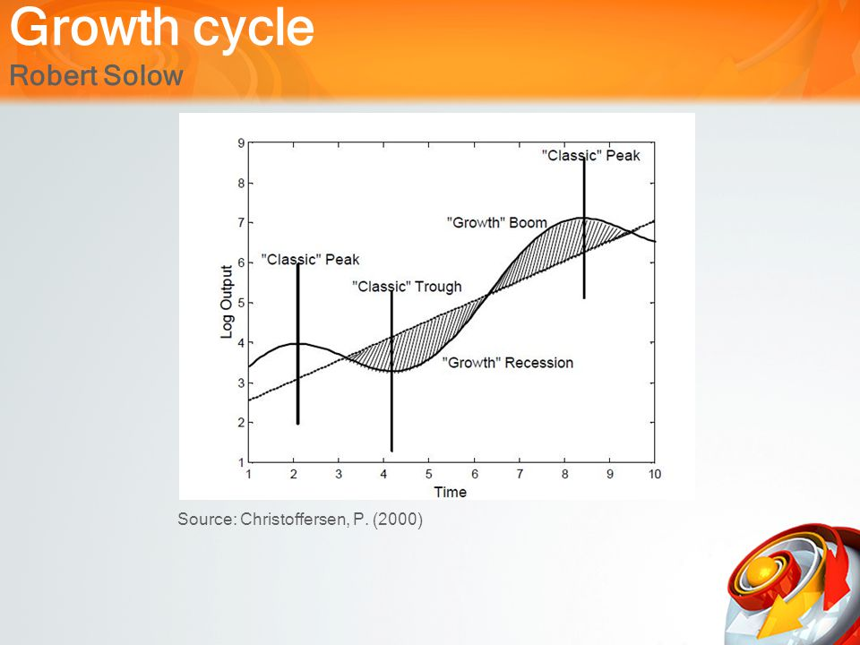 Growth cycle Robert Solow Source: Christoffersen, P. (2000)