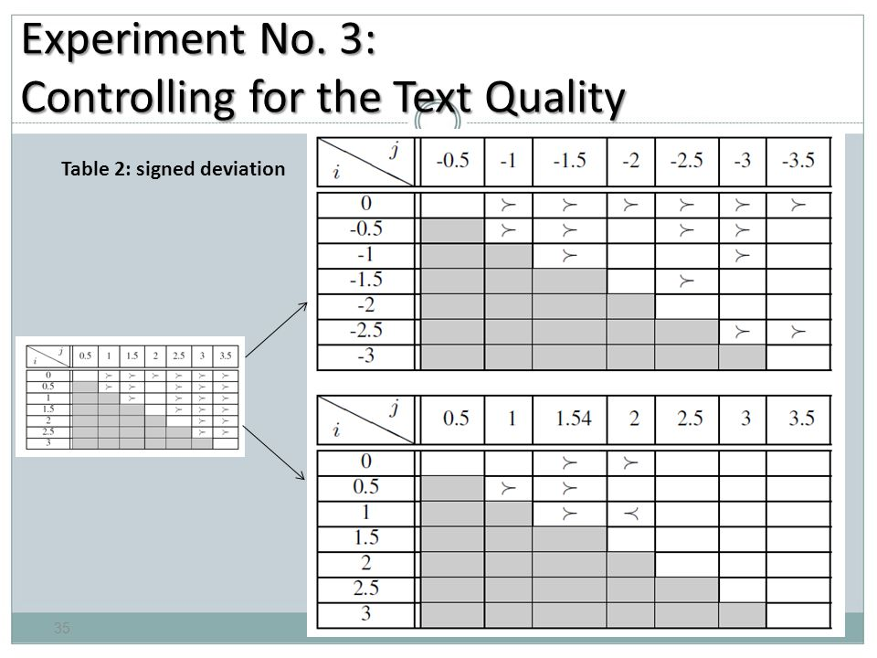 Experiment No. 3: Controlling for the Text Quality Table 2: signed deviation 35